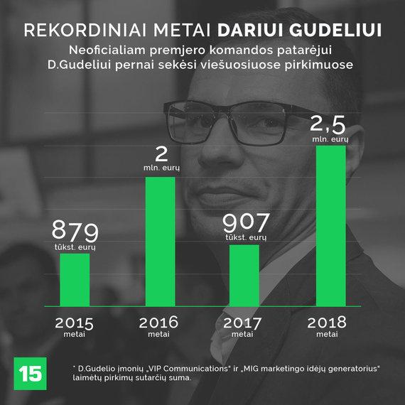 Donato Gvildžio iliustracija/D.Gudelio įmonių rezultatai viešuosiuose pirkimuose