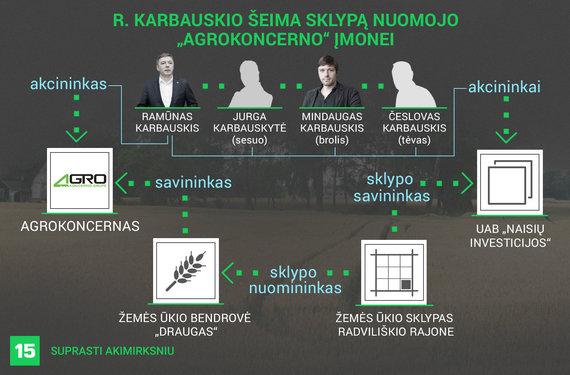 """Austėjos Usavičiūtės/15min iliustracija/R.Karbauskio šeima žemę nuomavo """"Agrokoncerno"""" įmonei"""