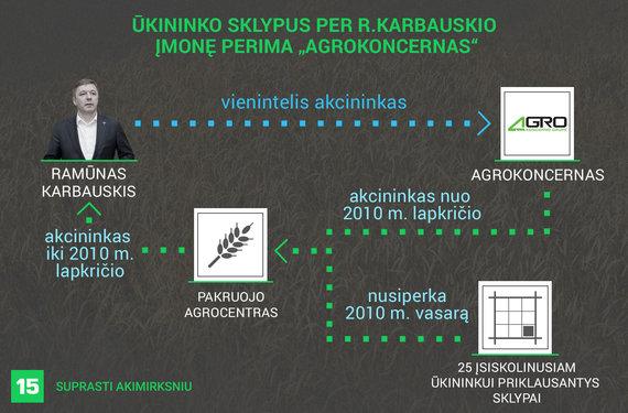 """Austėjos Usavičiūtės/15min iliustracija/Kaip 165 hektarus žemės per R.Karbauskio įmonę perėmė """"Agrokoncernas"""""""