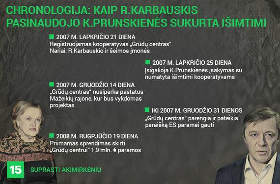 Austėjos Usavičiūtės/15min iliustracija/Chronologija: kaip R.Karbauskio ir šeimos įmonė pasinaudojo išimtimi
