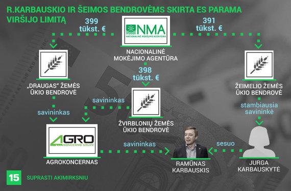 Austėjos Usavičiūtės/15min iliustracija/R.Karbauskio įmonėms ir jo sesers bendrovei skirta ES parama