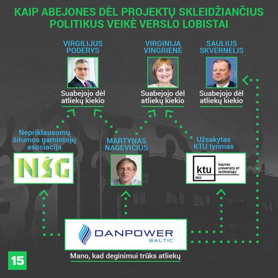 Austėjos Usavičiūtės/15min iliustracija/Abejones dėl atliekų kiekio skleidžiančius politikus įvairiais būdais veikė suinteresuoto verslo lobistai