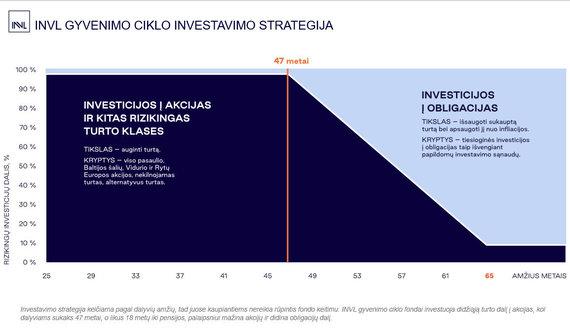 Organizatorių nuotr./INVL Gyvenimo ciklo investavimo strategija