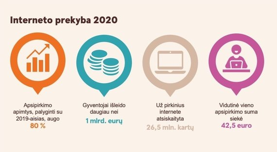 Swedbank nuotr./Interneto prekyba 2020 m.