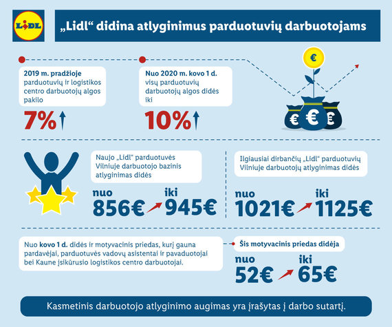 Partnerio nuotr./LIDL infografikas