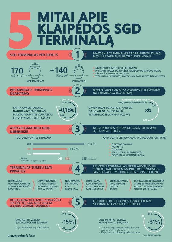 Projekto partnerio nuotr./Infografikas: 5 mitai apie SGD terminalą