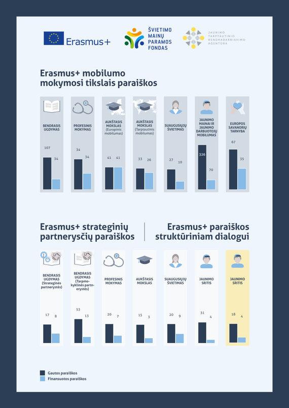 """Projekto partnerio nuotr./ Programos """"Erasmus+"""" 2017 m. rezultatai"""