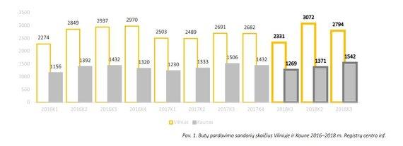 """Registrų centro ir bendrovės """"CITUS"""" inf./Butų pardavimo sandorių skaičius Vilniuje ir Kaune 2016–2018 m."""