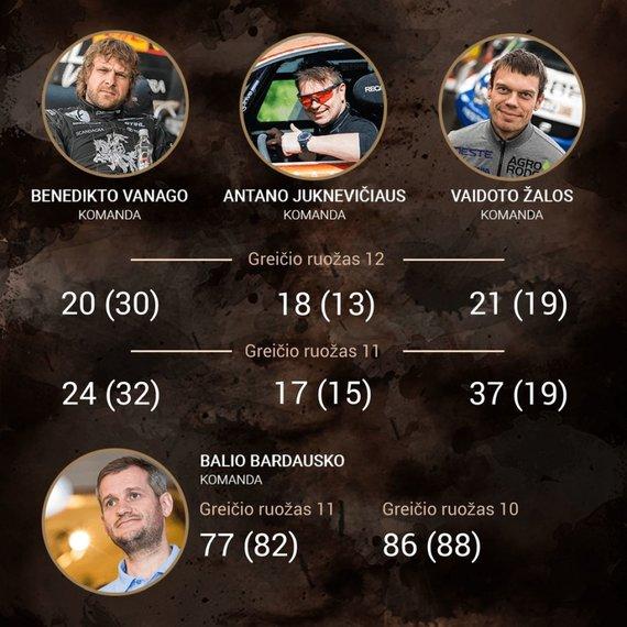 15min nuotr./Dakaras 2018: lietuvių rezultatai po 12-o greičio ruožo