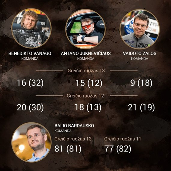 15min nuotr./Dakaras 2018: lietuvių rezultatai po 13-ojo greičio ruožo