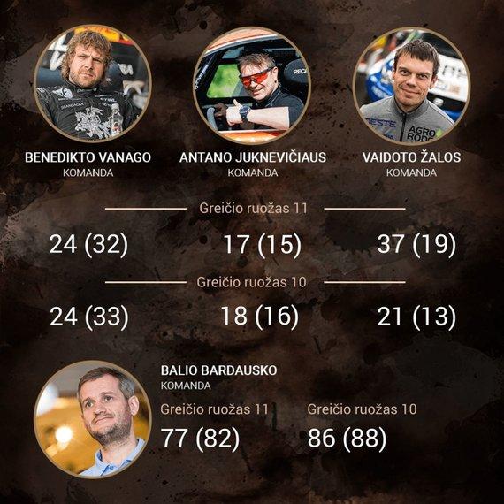 15min nuotr./Dakaras 2018: lietuvių rezultatai po 11-o greičio ruožo bei absoliučioje įskaitoje