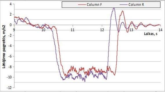15min nuotr./Lėtėjimo pagreitis. Violetinė spalva – vasarinės padangos, raudona – žieminės