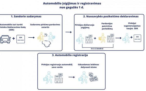 VRM/Nauja automobilių registravimo tvarka