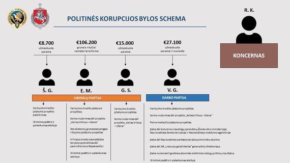 Generalinės prokuratūros iliustracija/Politinės korupcijos bylos schema