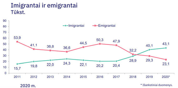 Statistikos departamento duomenys/Migracijos rodikliai
