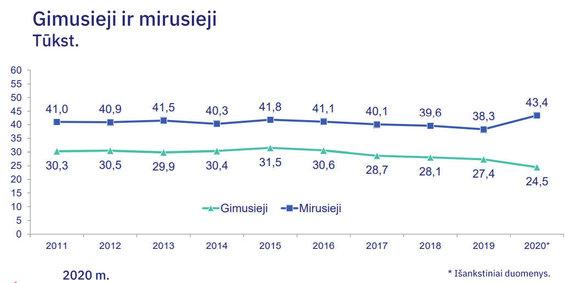 Statistikos departamento duomenys/Mirtingumas ir gimstamumas Lietuvoje