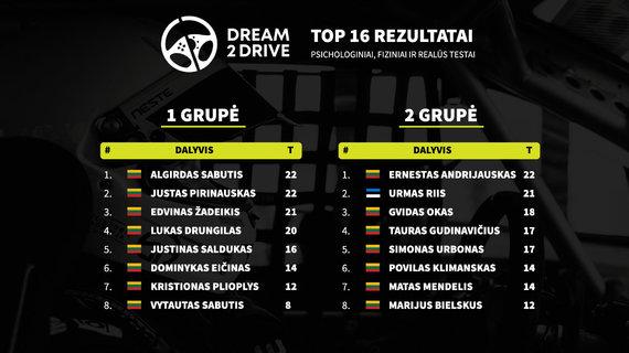 """Organizatorių nuotr./Neste """"Dream 2 Drive"""" čempionato akimirkos"""