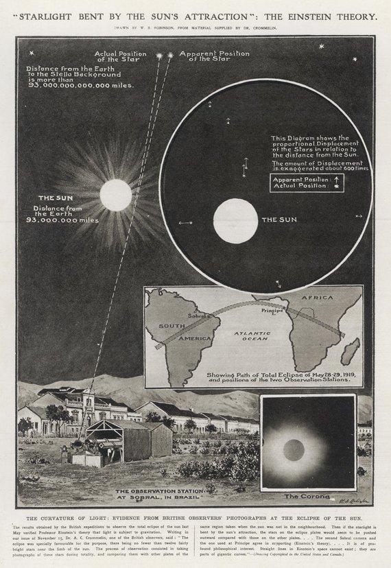 Illustrated London News Ltd/Mar nuotr./Šviesos išsilenkimas: 1919 gegužės Saulės užtemimas leido patvirtinti Alberto Einsteino reliatyvumo teoriją.