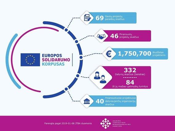 Projekto organizatorių nuotr./Europos solidarumo korpusas
