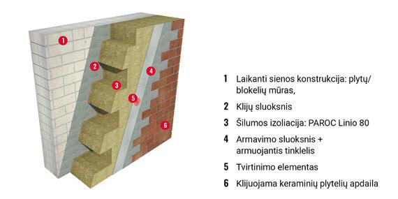 PAROC nuotr./Sienos šiltinimas PAROC Linio 80 plokštėmis su keraminių plytelių apdaila