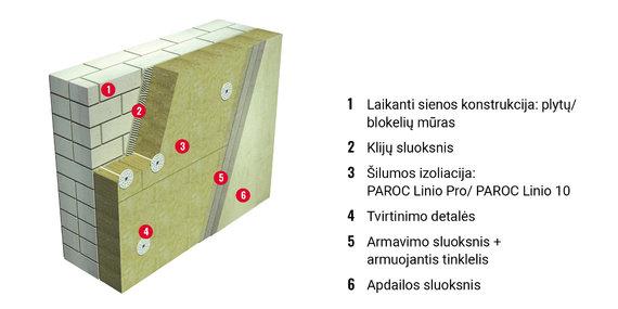 PAROC nuotr./Tinkuojamos sienos šiltinimas PAROC Linio Pro ir PAROC Linio 10 plokštėmis