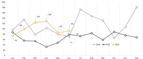 Kaunas RE Market Dynamics from 2019 to 2021