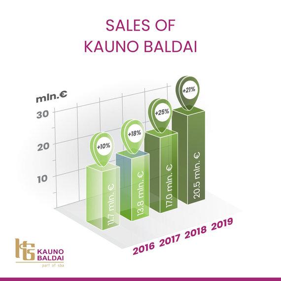 Kauno Baldai/Kauno Baldai sales