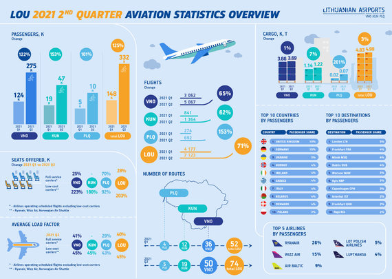 Lithuanian Airports/Lithuanian Airports aviation statistics Q2 2021