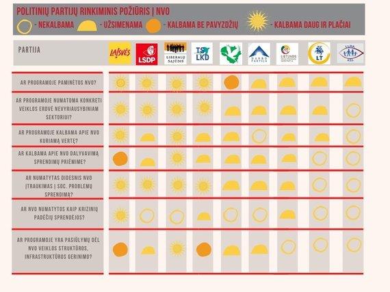 Politinių partijų rinkimų apžvalga