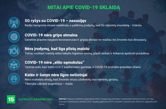 15min nuotr./Mitai apie COVID-19 sklaidą