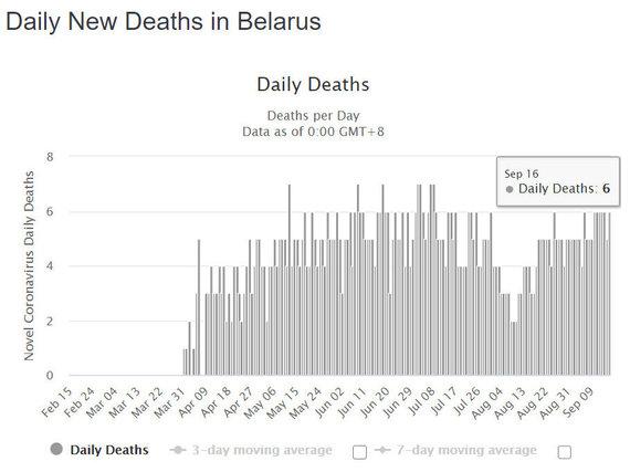 Worldometers.info/Kasdienės mirtys nuo COVID-19 Baltarusijoje