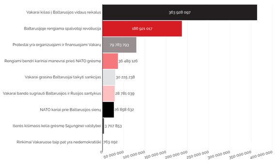 """""""Debunk EU""""/Pasiekta kontaktų auditorija pagal antivakarietiškus naratyvus po susitikimo Sočyje (rugsėjo-spalio mėn.)"""