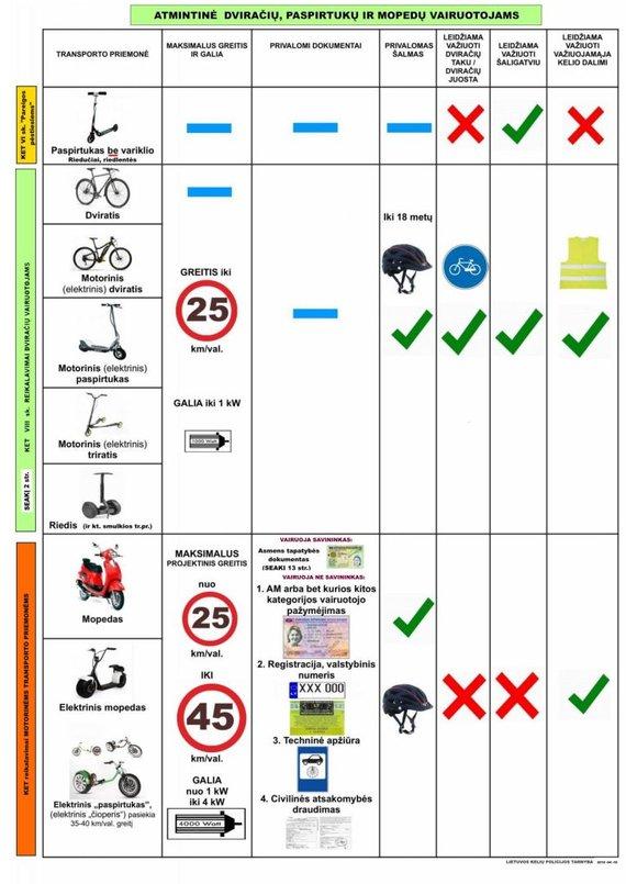 Susisiekimo ministerijos nuotr./Atmintinė dviračių, paspirtukų ir mopedų vairuotojams