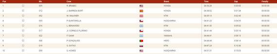 Šeštoji Dakaro diena: TOP10 motociklininkų