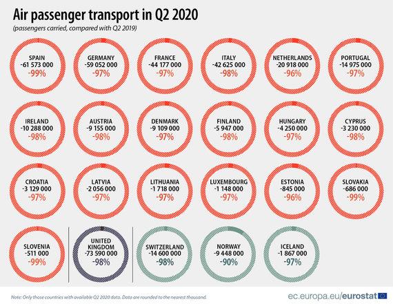 Eurostat/2020 metų antrąjį ketvirtį oro keleivių sumažėjo drastiškai