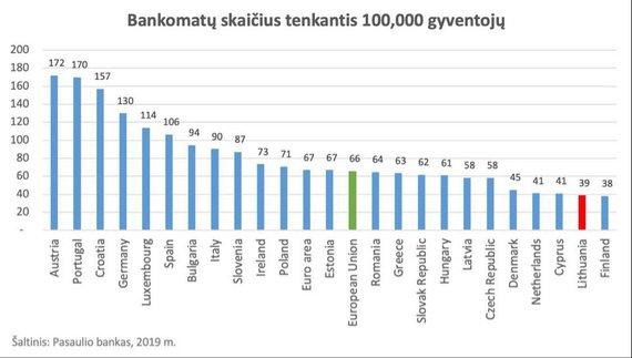 Bankomatų skaičius