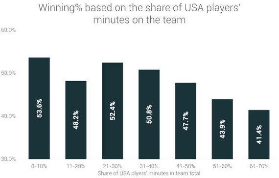 """""""RunRepeat"""" duomenys/Amerikiečių sužaisto laiko ir pergalių procento santykis"""