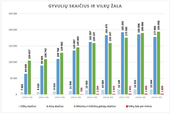 """""""Baltijos vilkas"""" informacija/Gyvulių skaičius ir vilkų žala"""