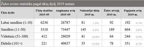 """""""Baltijos vilkas"""" informacija/Žalos avims statistika pagal ūkių dydį 2019 metais"""