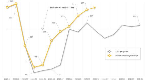 """""""Citus"""" nuotr./Vilniaus būsto rinkos rezervacijų skaičiaus dinamika ir jos prognozė 2020–2021 m. (""""Citus"""" duom.)"""
