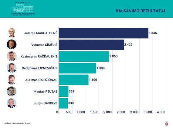 VRK nuotr./Radviliškio mero rinkimų pirmojo turo rezultatai