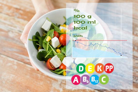 Fotolia nuotr./Produktai ir kalorijos.