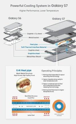 """Samsung nuotr./""""Samsung Galaxy S7"""" aušinimo sistema"""