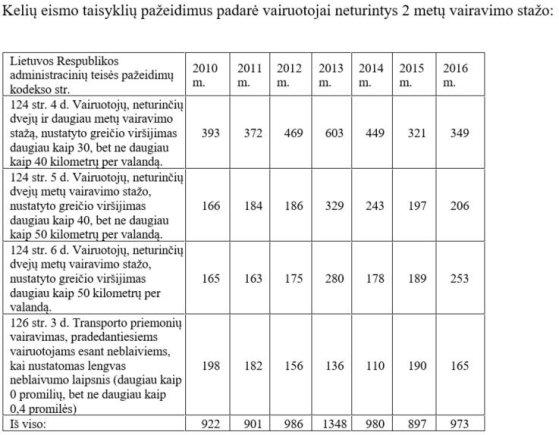 Pradedančių vairuotojų pažeidimų statistika