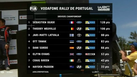 WRC nuotr./Bendra įskaita po WRC Portugalijos ralio