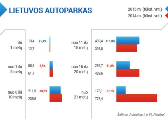Lietuvos autoparko duomenys