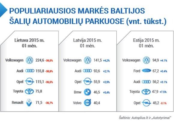 Populiariausios markės Baltijos šalyse