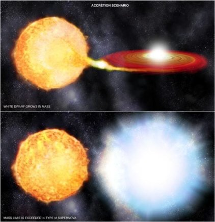 Nuotr. iš phys.org/Baltoji nykštukė siurbia raudonosios milžinės medžiagą, kol įvyksta sprogimas