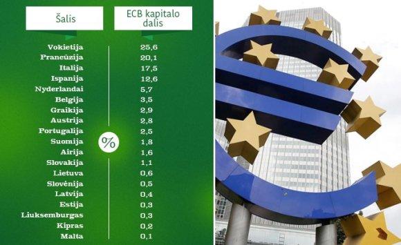 15min.lt/ECB kapitalo raktai