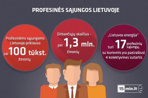 15min.lt/Profesinės sąjungos
